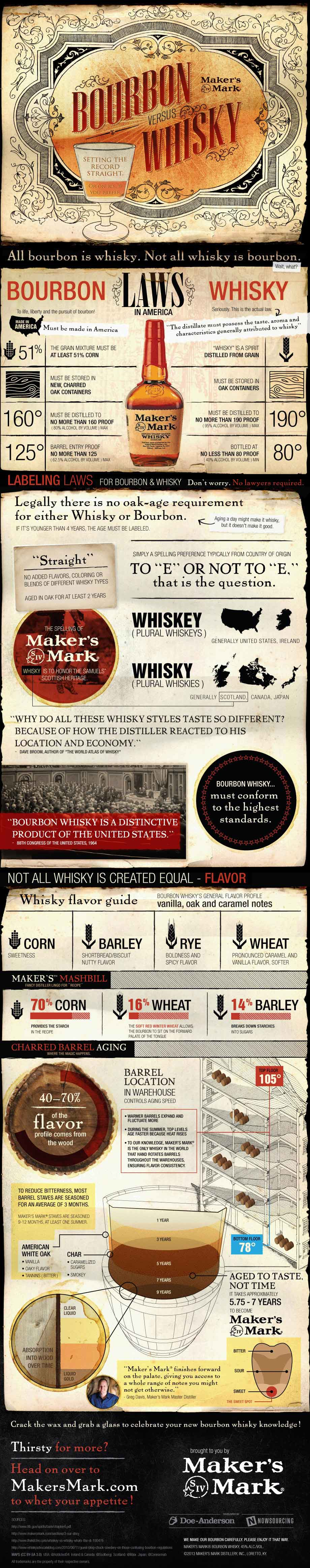 Did you know? All bourbon is whisky, but not all whisky is bourbon.